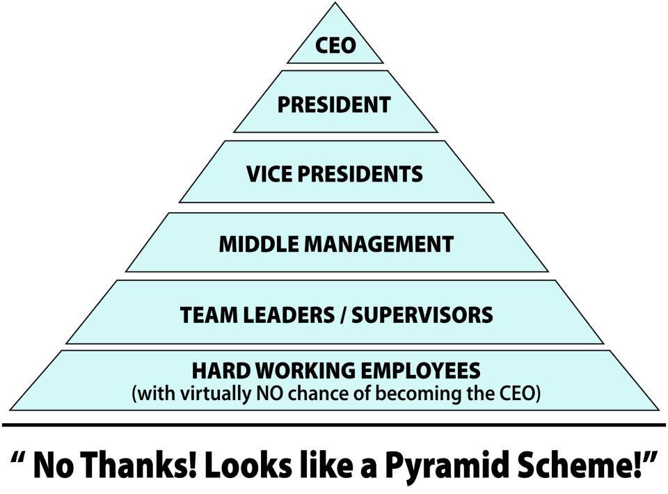 forever living pyramidspel